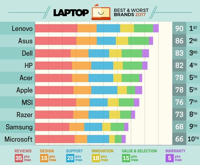 Apple faller flera placeringar i Laptop Mags rankning