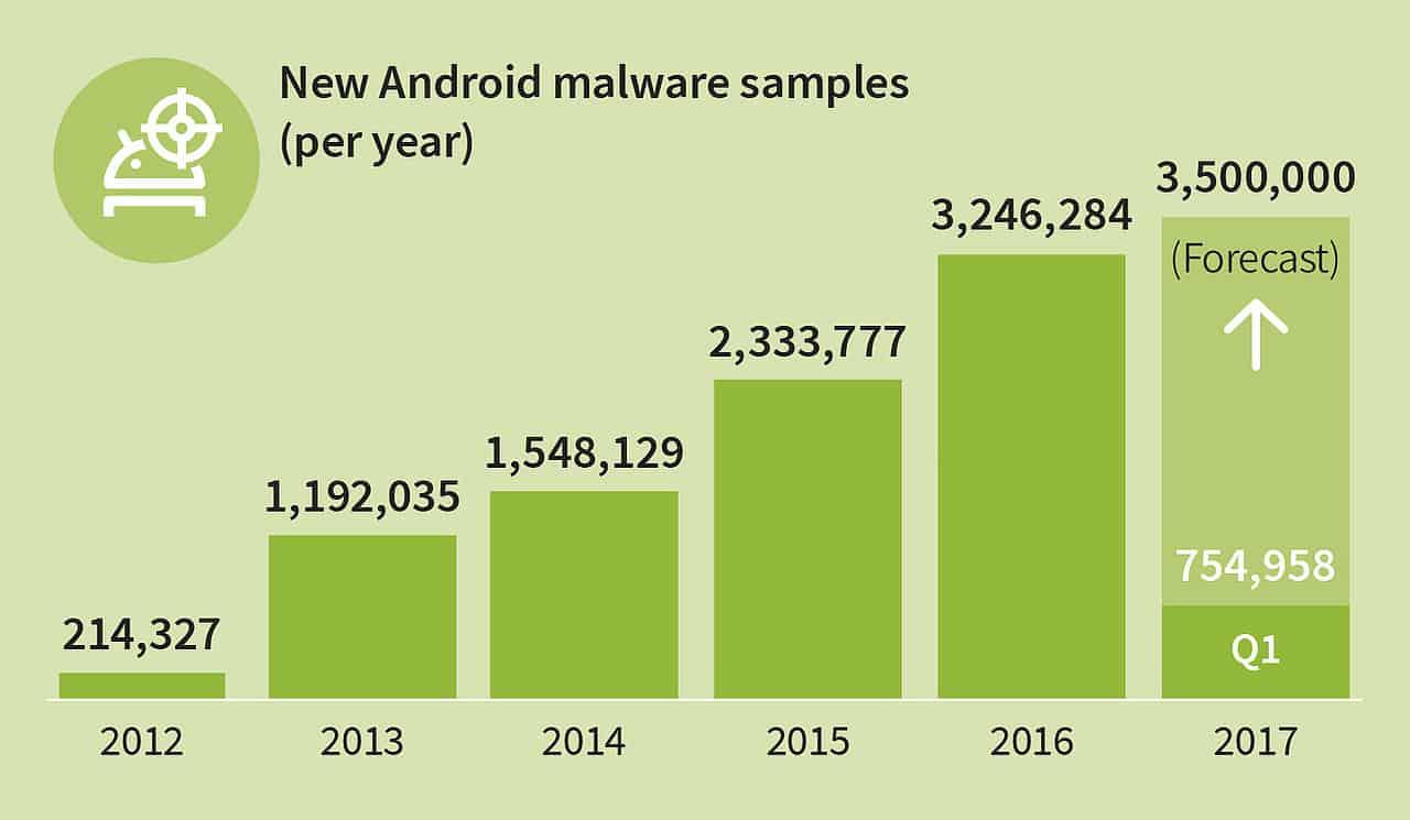 350 farliga appar för Android skapas varje timme